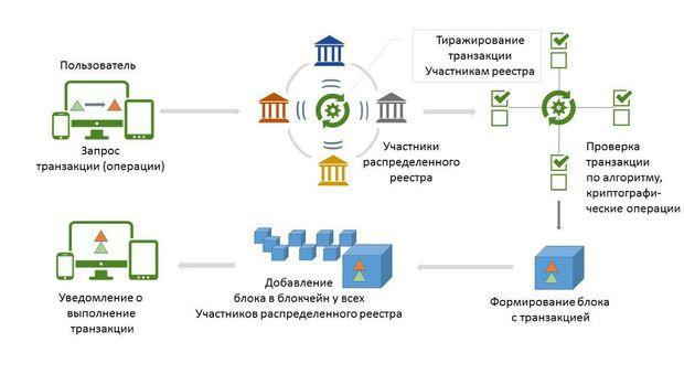 Схема как работает блокчейн