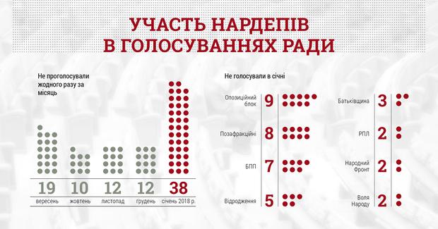 Участь народних депутатів у голосуваннях парламенту