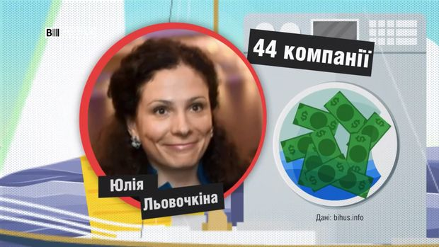 Юлія Льовочкіна