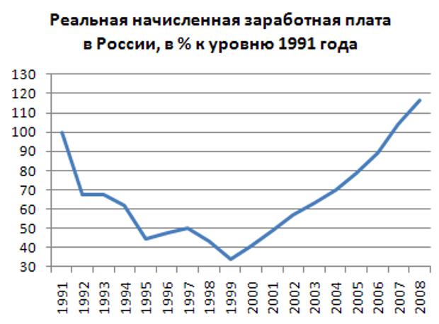 Рост экономики России, когда к власти пришел Путин