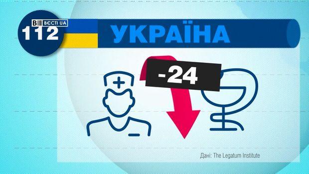 В Україні погіршився рівень охорони здоров'я