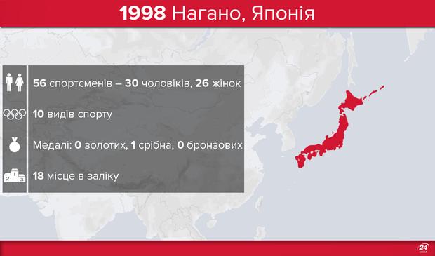 Олімпіада-1998 і Україна