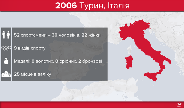 Олімпіада-2006