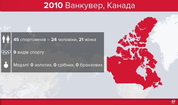 Олімпіада-2010