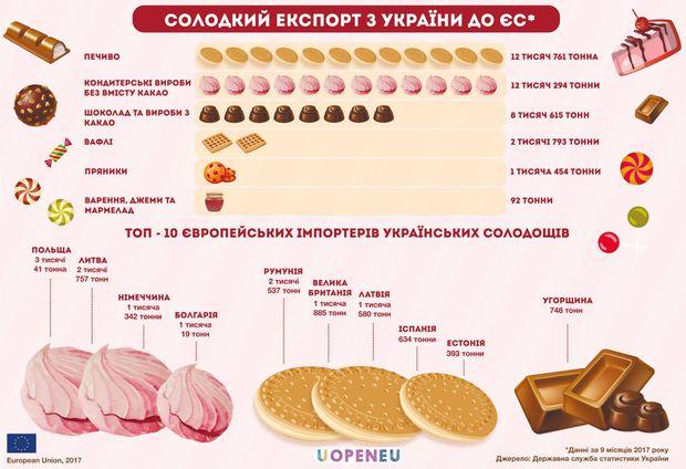 Які українські солодощі їдять в ЄС
