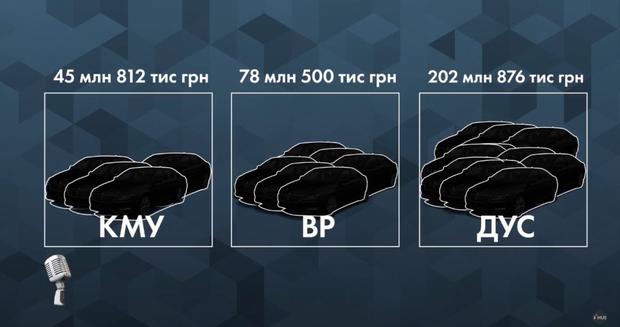 Витрати на автопарк Кабміну, Верховної Ради і Держуправління