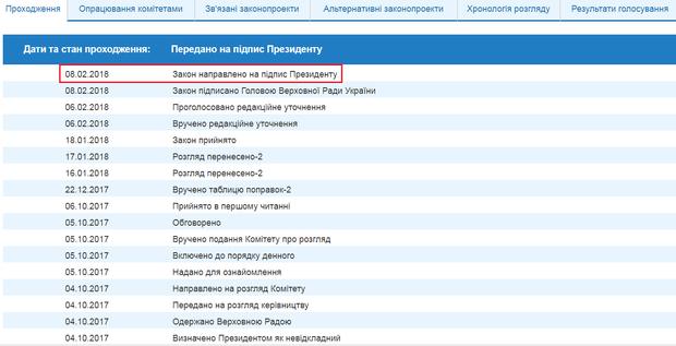 Закон про реінтеграцію Донбасу відправили на підпис Порошенкові