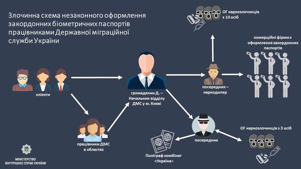 Біометричні паспорти продавали по 11 тисяч гривень