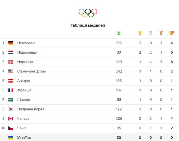 Олімпіада 2018 медалі таблиця 11 лютого