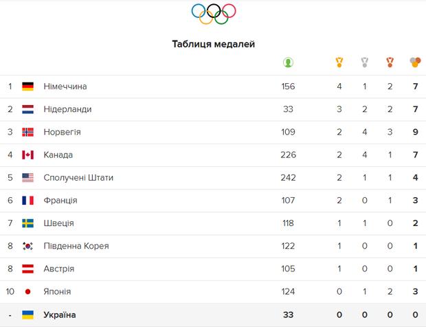 Олімпіада медалі підсумки 12 лютого