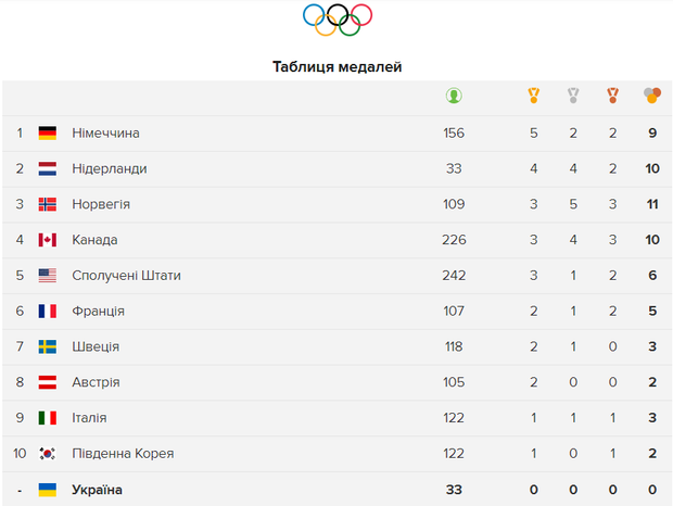 Олімпіада 2018 медалі 13 лютого
