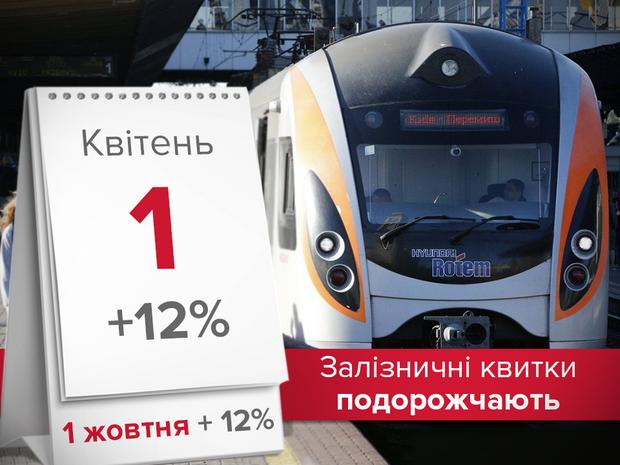 Укрзализныця повышает цены на билеты
