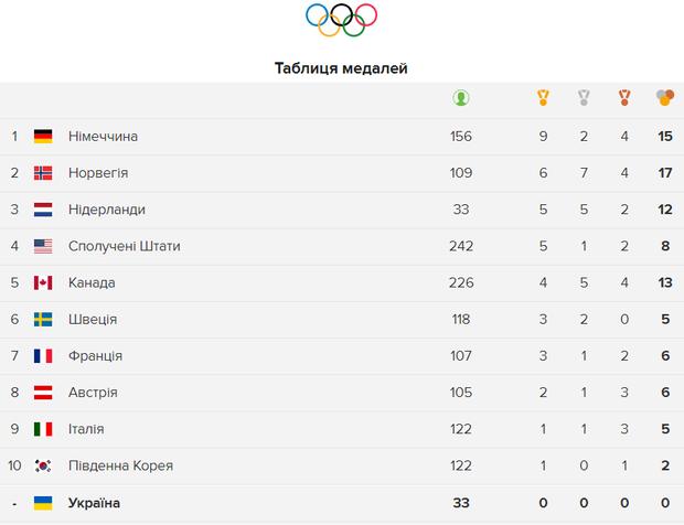 Олімпіада 2018 медалі залік 15 лютого
