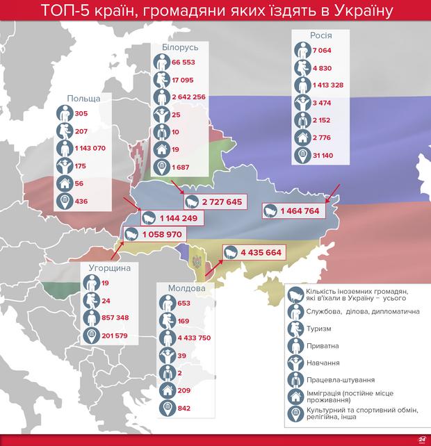 Іноземці в Україні: статистика