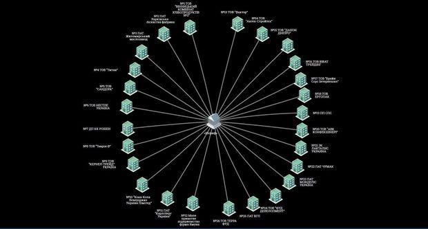 Компанії, які торгують із Придністров'ям