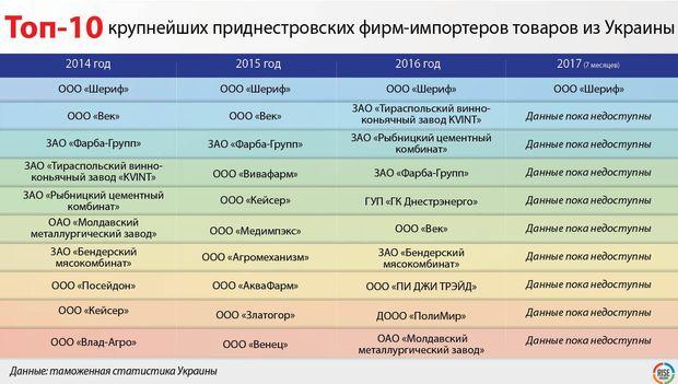 Топ-10 найбільших придністровських фірм-імпортерів товарів з України