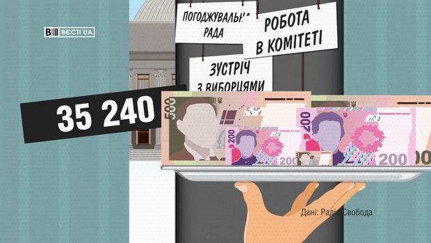 Зарплати депутатів січень 2018