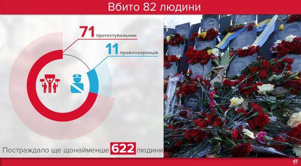 Вбиті на Майдані