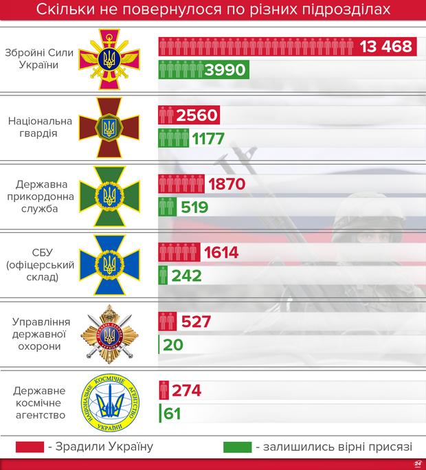 Військові в Криму під час анексії