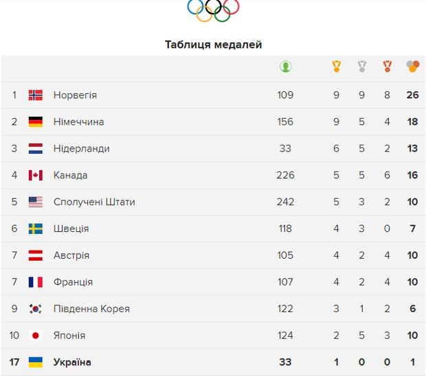 Олімпіада 2018 медальні підсумки 18 лютого
