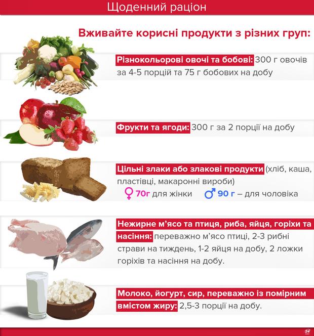 Правильне харчування: меню на тиждень