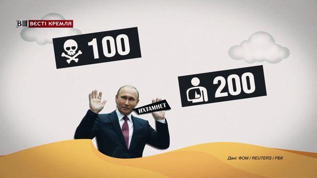 В Сирії загинуло 100 росіян