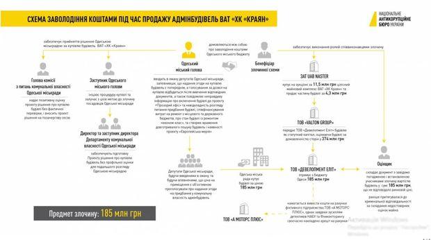 Схема незаконного заволодіння коштами Одеського міського бюджету
