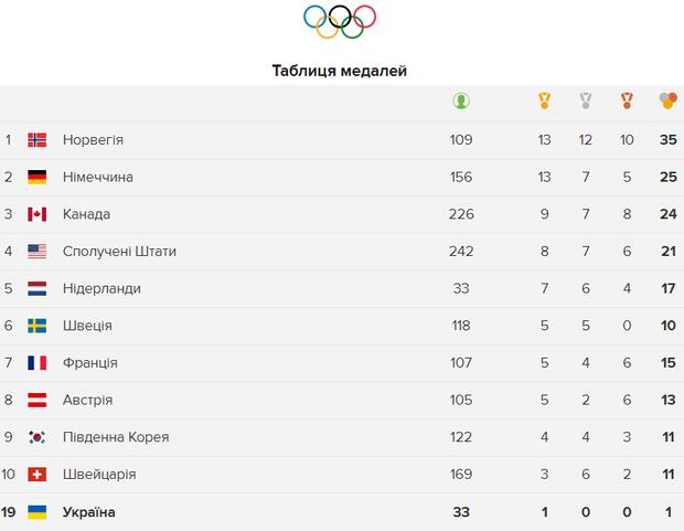 Олімпіада 2018 медальні підсумки 22 лютого
