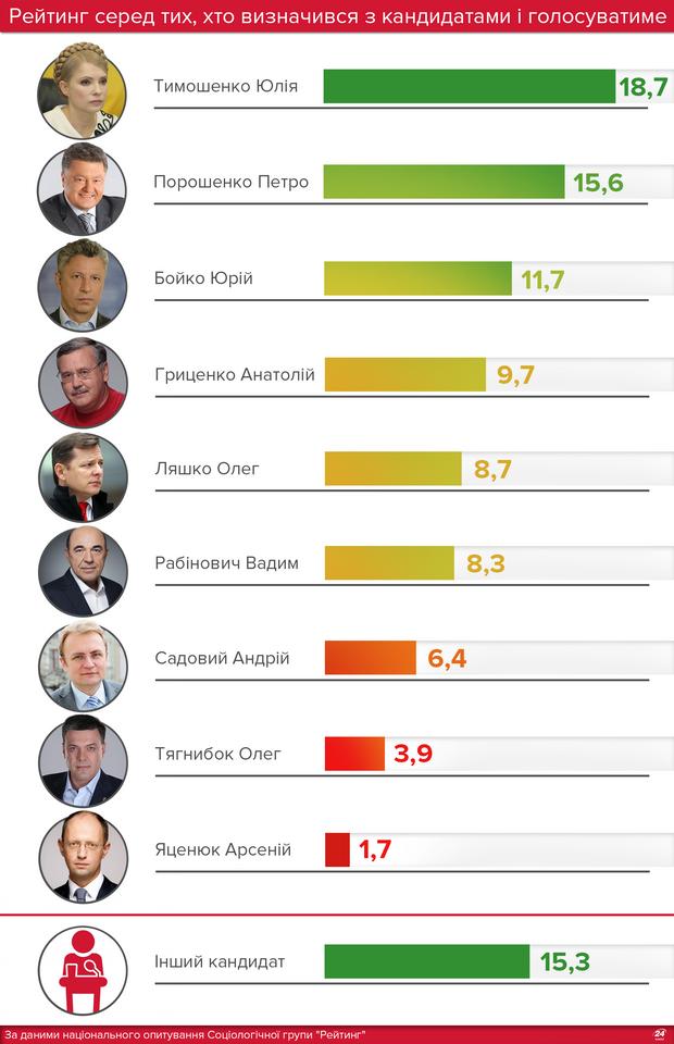Рейтинг кандидатів у президенти-2019