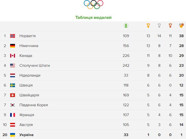 Олімпіада 2018 медальні підсумки 24 лютого