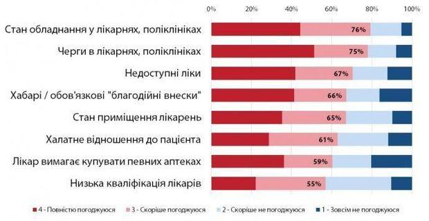 """Эта инфографика является ответом на вопрос """"Согласны ли вы с тем, что каждая из этих проблем актуальна для украинской медицины?"""". Источник: GfK Ukraine"""