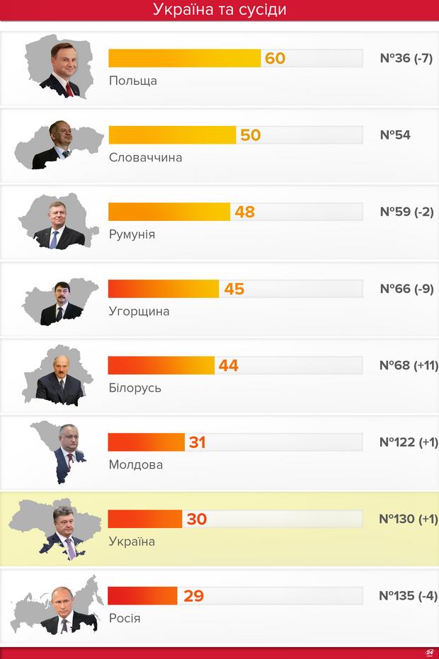Рейтинг корупції