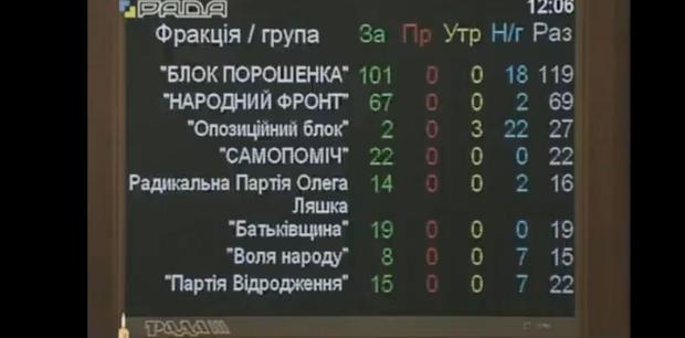 Рада у першому читанні підтримала законопроект про Антикорупційний суд