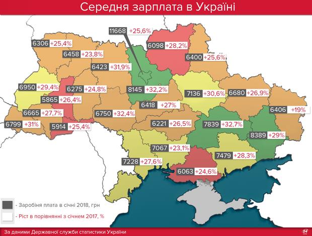Середня зарплата Україна січень 2018