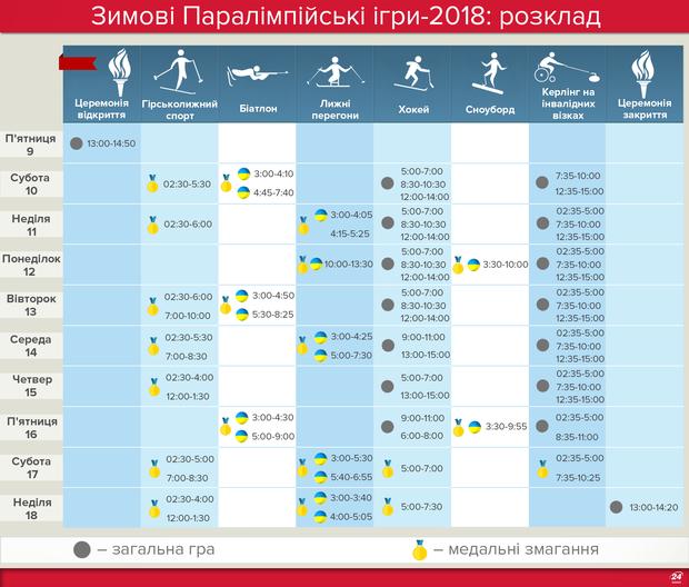 Паралімпіада-2018: розклад