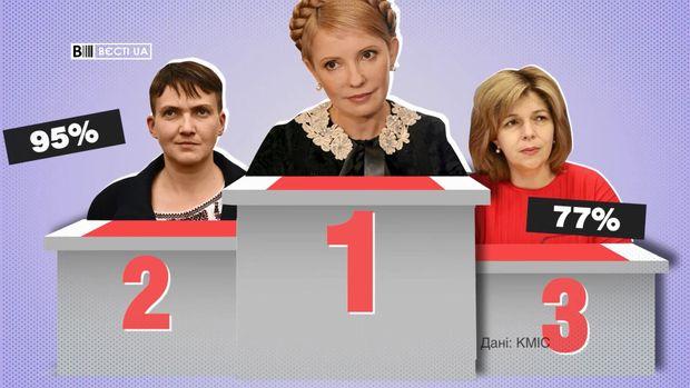 Рівень недовіри до жінок-політиків