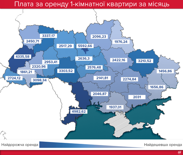 Оренда квартир в Україні 2018