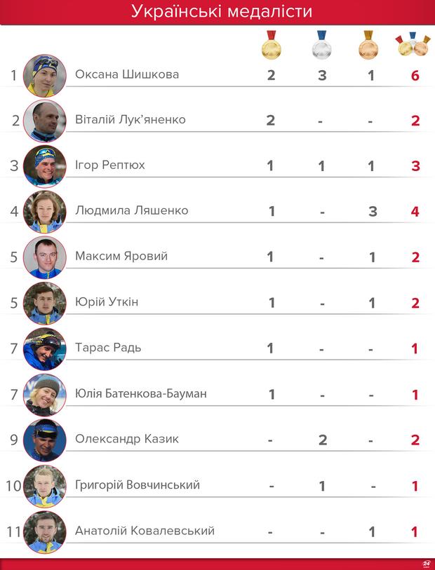 Паралимпиада 2018 результаты Украины