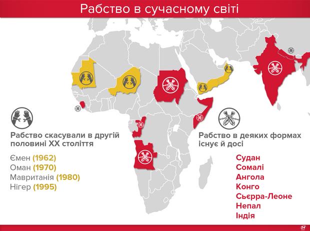 Рабство в сучасному світі