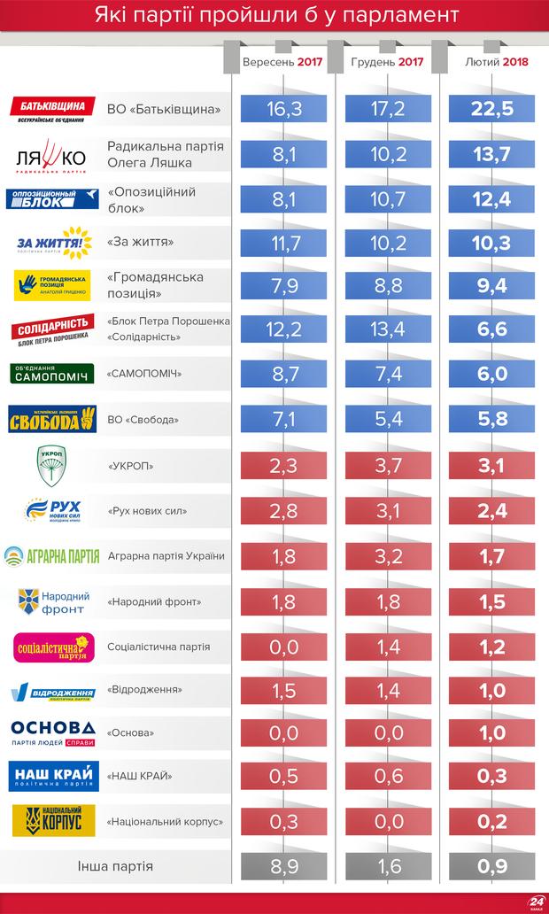 Вибори в Україні: які партії проходять у парламент