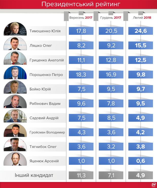 Выборы в Украине: кто может стать президентом сегодня
