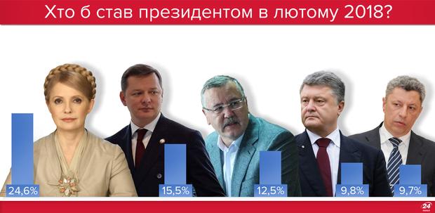 Выборы в Украине: кто может стать президентом