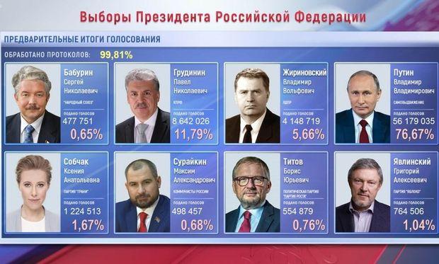 Вибори, Росія, Путін, Грудінін, результати