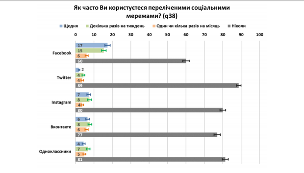 Статистика відвідуваності соцмереж в Україні