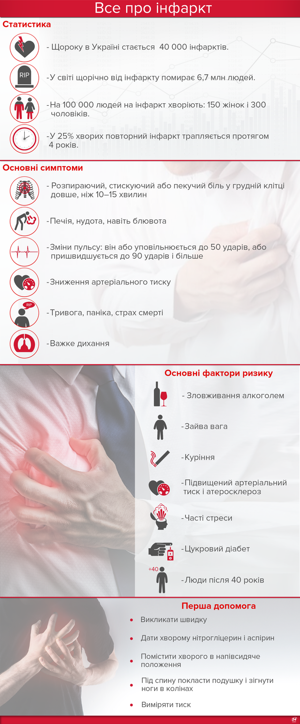 Інфаркт інфографіка