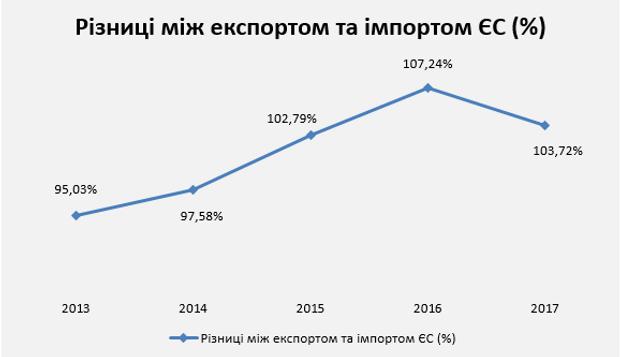 Зростання експорту