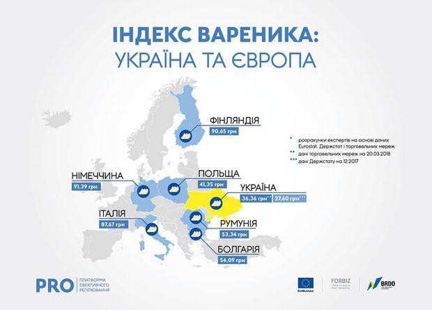 Вареники і Європа