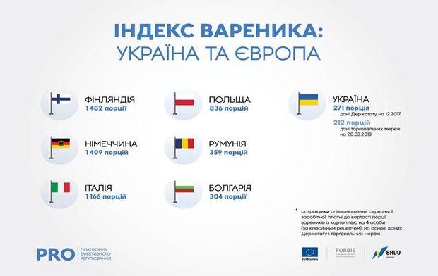 Ціни у Європі та Україні