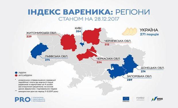 Ціна на вареники в регіонах України