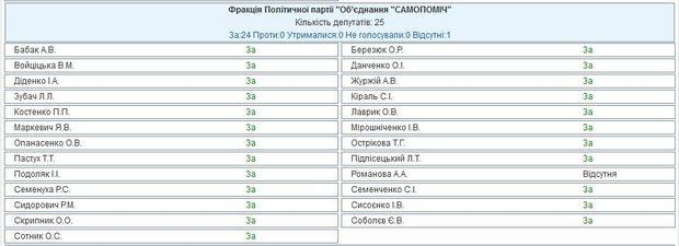 Голосування за зняття недоторканності з Савченко, Самопоміч